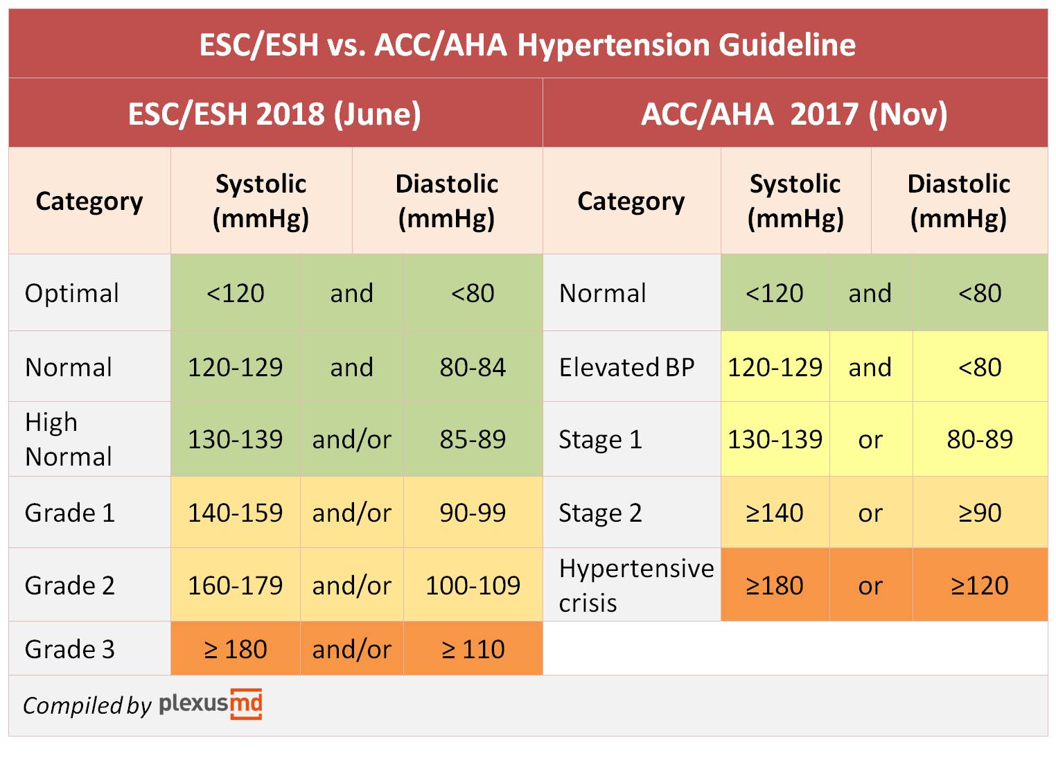 Clinical Guidelines: Hypertension