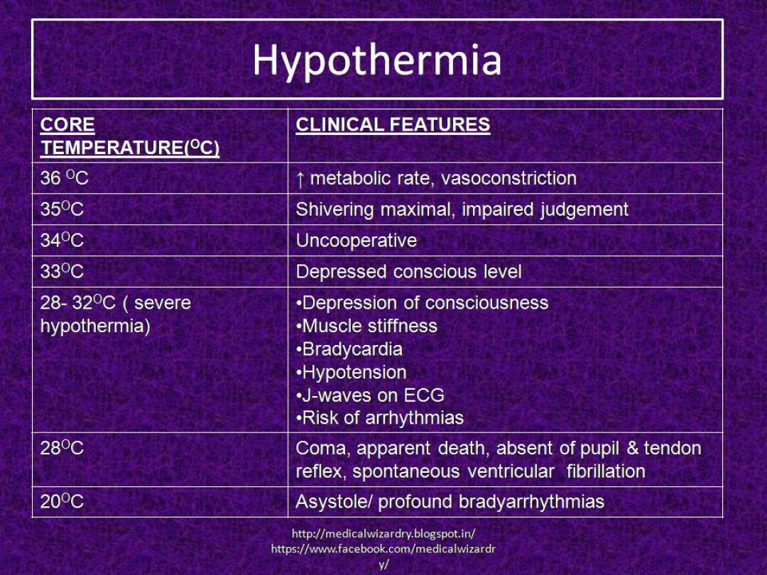 newHypothermia+clinical+presentations.jpg