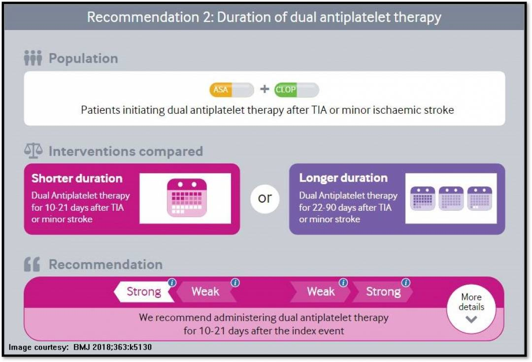 Dual antiplatelet therapy immediately after TIA or minor str