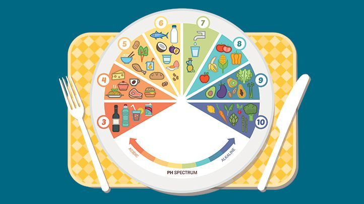 newa-comprehensive-review-of-the-alkaline-diet-alt-722x406.jpg