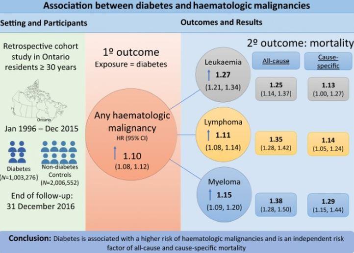 newdiabetescancer.JPG